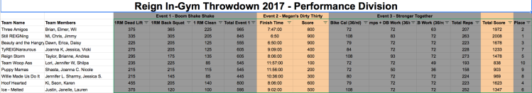 Perfromance REsults